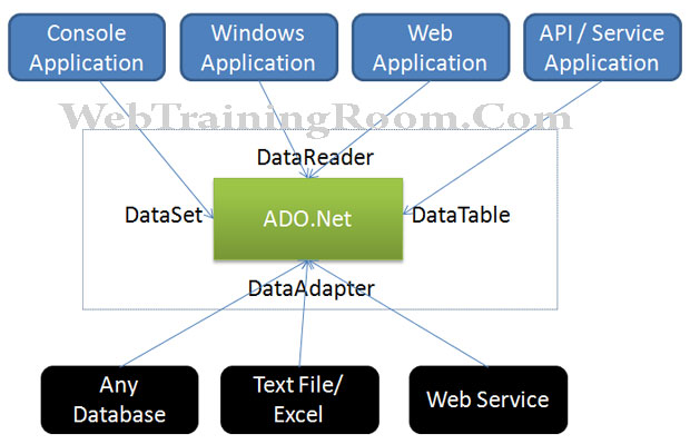 Ado Net Tutorial For Beginners Learn Ado Net C Examples