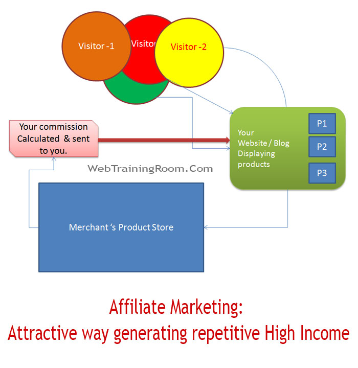affiliate marketing generates high income