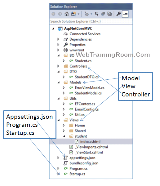 Cerate ASP.NET Core MVC Project Example
