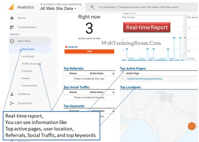 real-time google analytics report