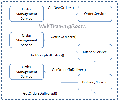 Asp Net Core Microservices Best Practices With Cqrs Pattern C