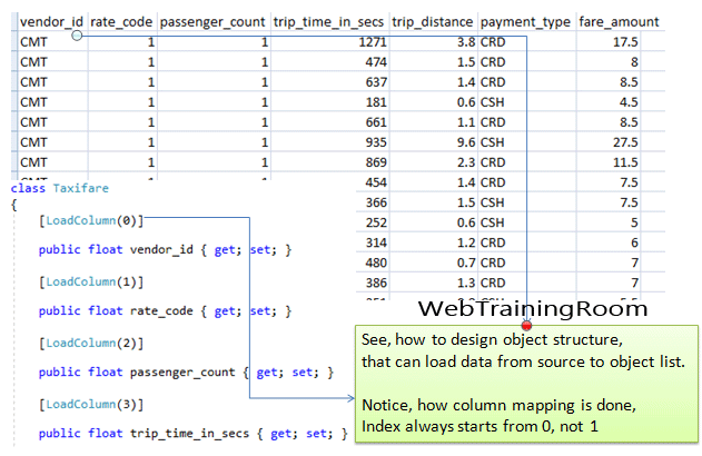 Regression analysis in C# machine learning