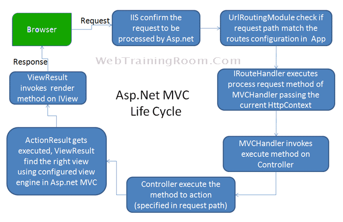 mvc lifecycle
